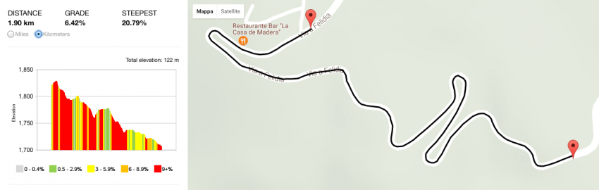 La Leonera 2017_race track