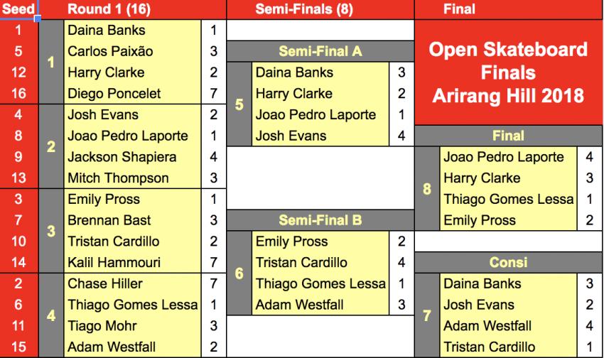 Arirang Hill 2018 Finals Bracket